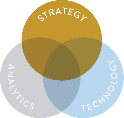 Venn diagram with strategy emphasis